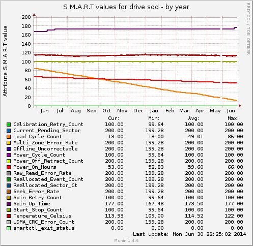 /dev/sdd over the last year